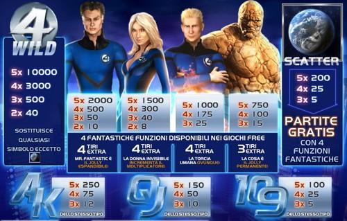 Fantastic 4 50 Lines Slot Machine: Demo Gratis Dei