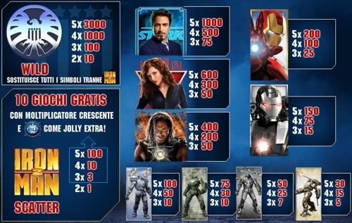 Slot machine percentuale di vincita