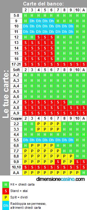 Tabelle strategia blackjack per netbet casino for Tabelle blackjack