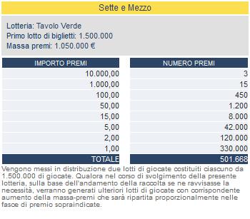 Vincite snai superiori a 1000 euro
